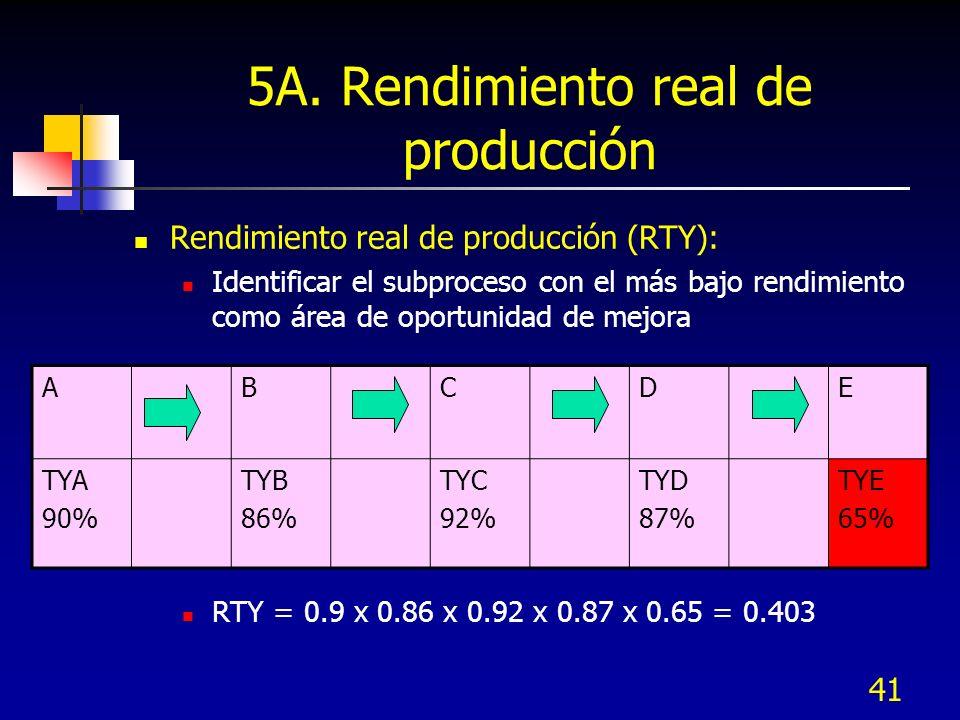 41 5A. Rendimiento real de producción Rendimiento real de producción (RTY): Identificar el subproceso con el más bajo rendimiento como área de oportun