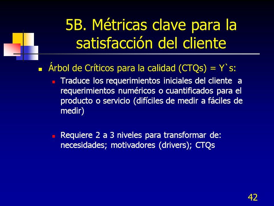 42 5B. Métricas clave para la satisfacción del cliente Árbol de Críticos para la calidad (CTQs) = Y`s: Traduce los requerimientos iniciales del client