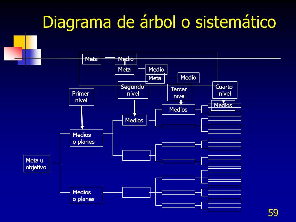 59 Diagrama de árbol o sistemático MetaMedio Meta Medio Meta u objetivo Medios o planes Medios o planes Medios Primer nivel Segundo nivel Tercer nivel