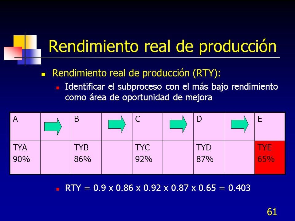 61 Rendimiento real de producción Rendimiento real de producción (RTY): Identificar el subproceso con el más bajo rendimiento como área de oportunidad