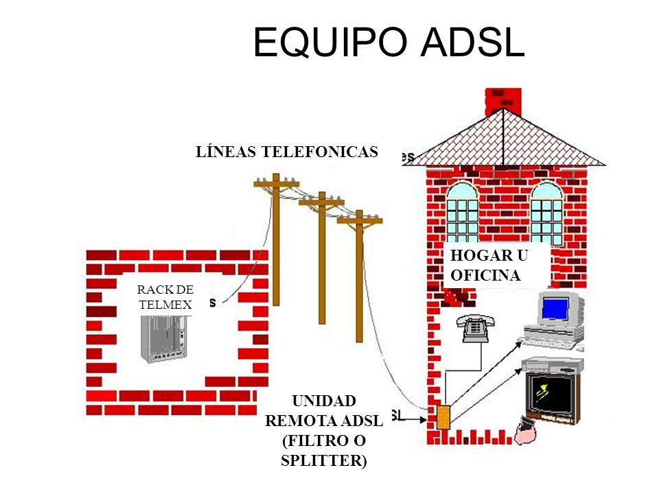 ESTRUCTURA DEL MÒDEM ADSL