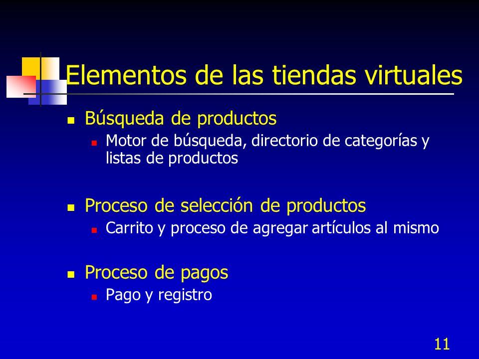 11 Elementos de las tiendas virtuales Búsqueda de productos Motor de búsqueda, directorio de categorías y listas de productos Proceso de selección de
