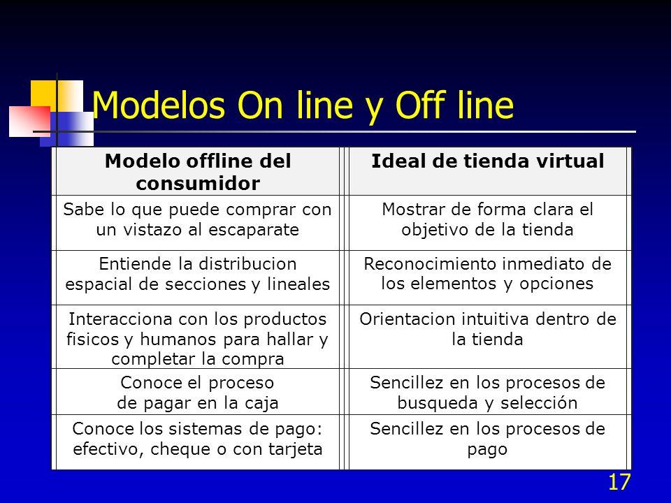 17 Modelos On line y Off line Modelo offline del consumidor Ideal de tienda virtual Sabe lo que puede comprar con un vistazo al escaparate Mostrar de