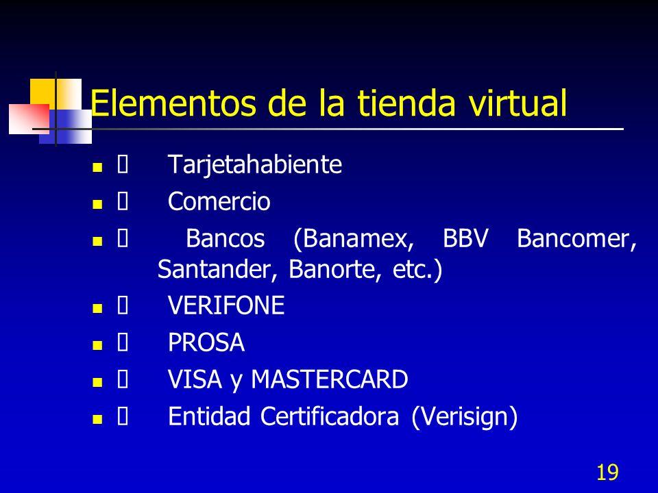 19 Elementos de la tienda virtual Tarjetahabiente Comercio Bancos (Banamex, BBV Bancomer, Santander, Banorte, etc.) VERIFONE PROSA VISA y MASTERCARD E