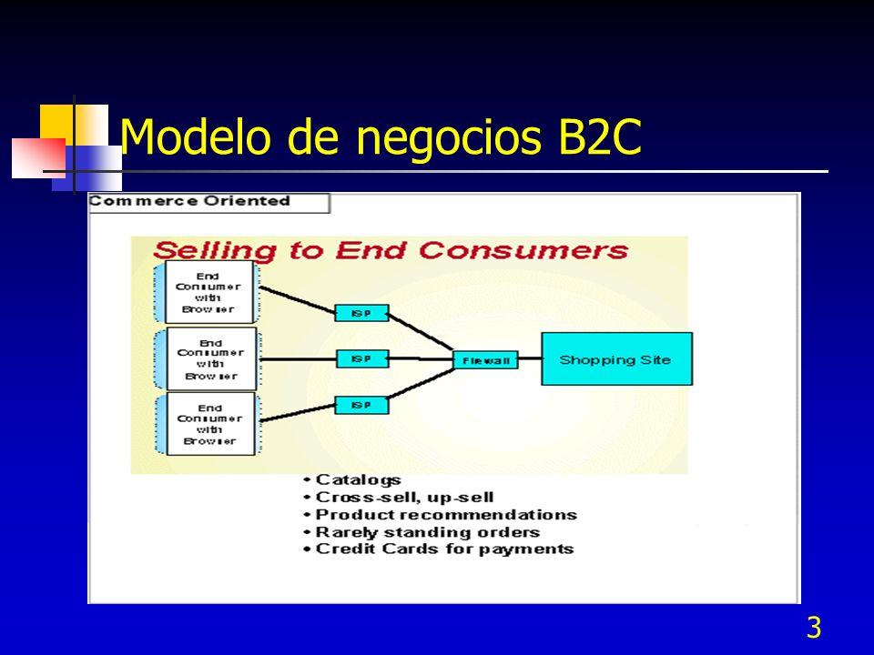 3 Modelo de negocios B2C