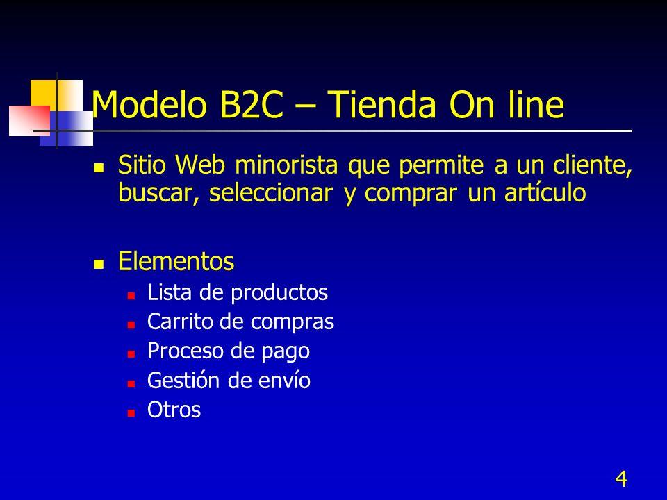4 Modelo B2C – Tienda On line Sitio Web minorista que permite a un cliente, buscar, seleccionar y comprar un artículo Elementos Lista de productos Car
