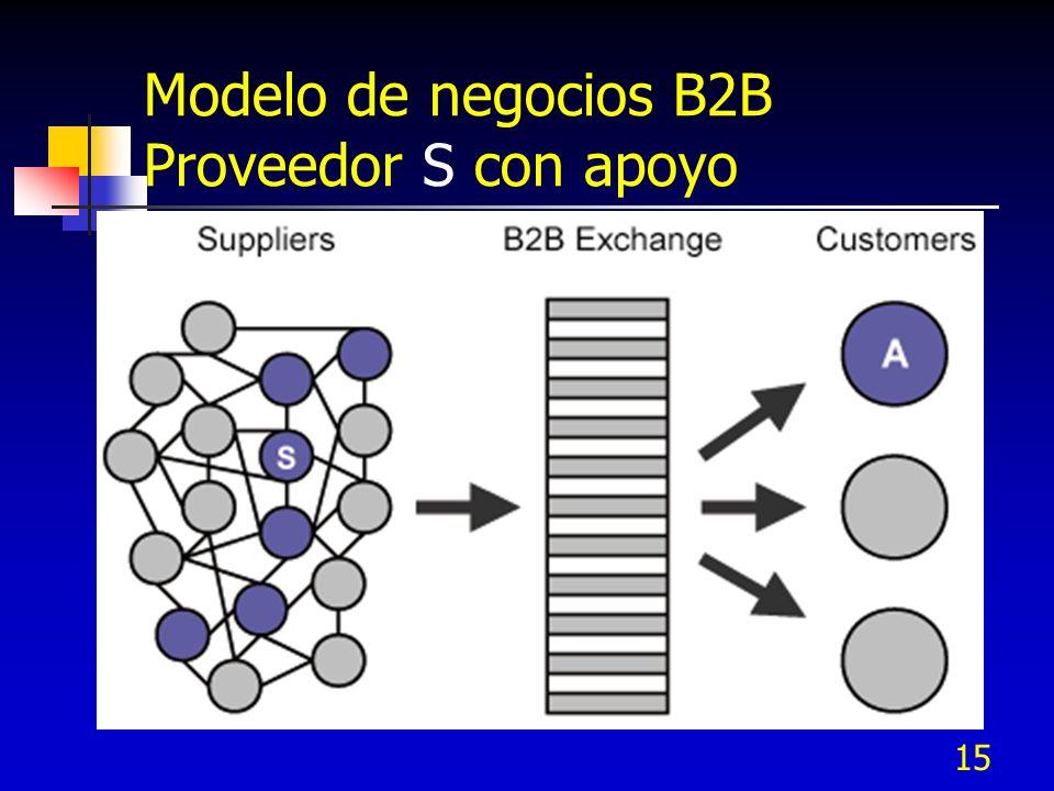 15 Modelo de negocios B2B Proveedor S con apoyo