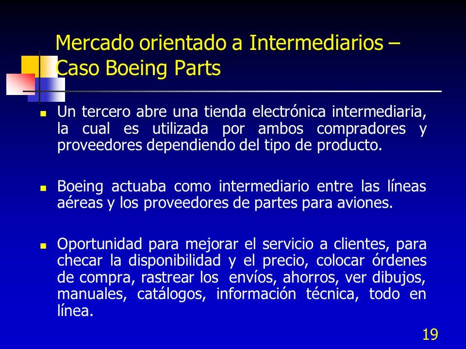 19 Mercado orientado a Intermediarios – Caso Boeing Parts Un tercero abre una tienda electrónica intermediaria, la cual es utilizada por ambos comprad