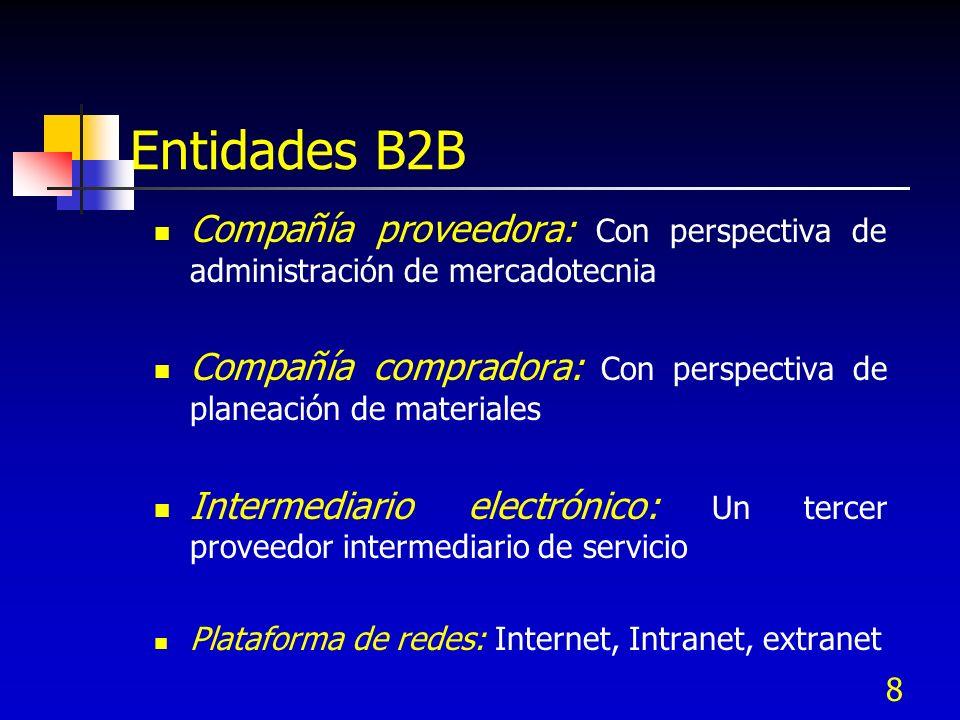 9 Transportista: Debe cumplir los requerimientos de la entrega JIT Protocolos y comunicación: EDI, XML, compras, agentes de software Sistema de información Back-end: Implementado utilizando la Intranet y el sistema Enterprise Resource Planning (ERP) Entidades B2B
