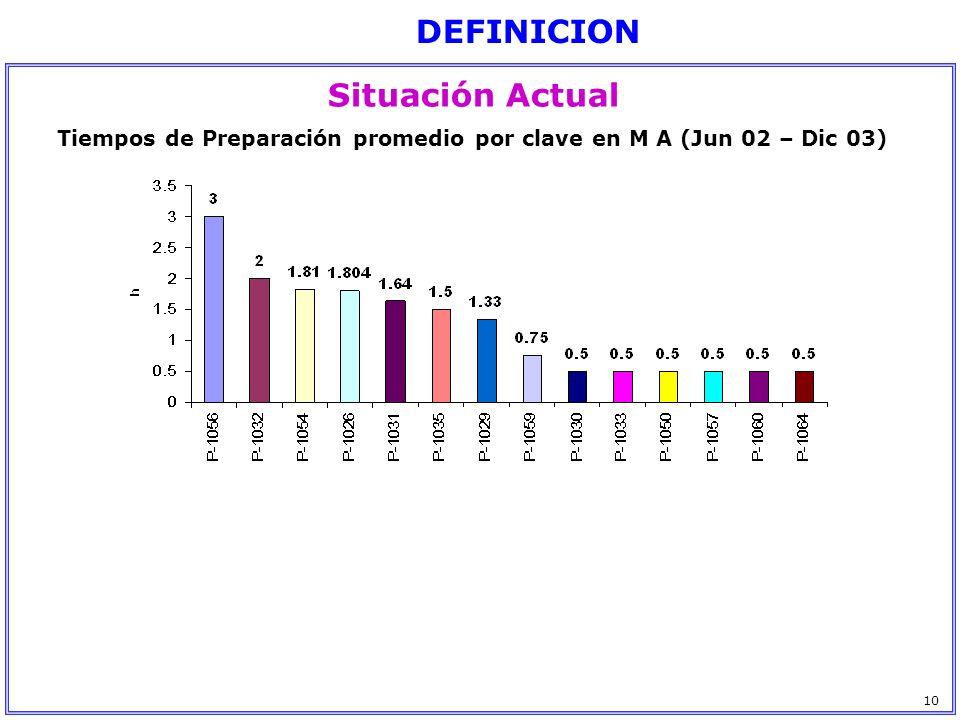 Tiempos de Preparación promedio por clave en M A (Jun 02 – Dic 03) Situación Actual DEFINICION 10