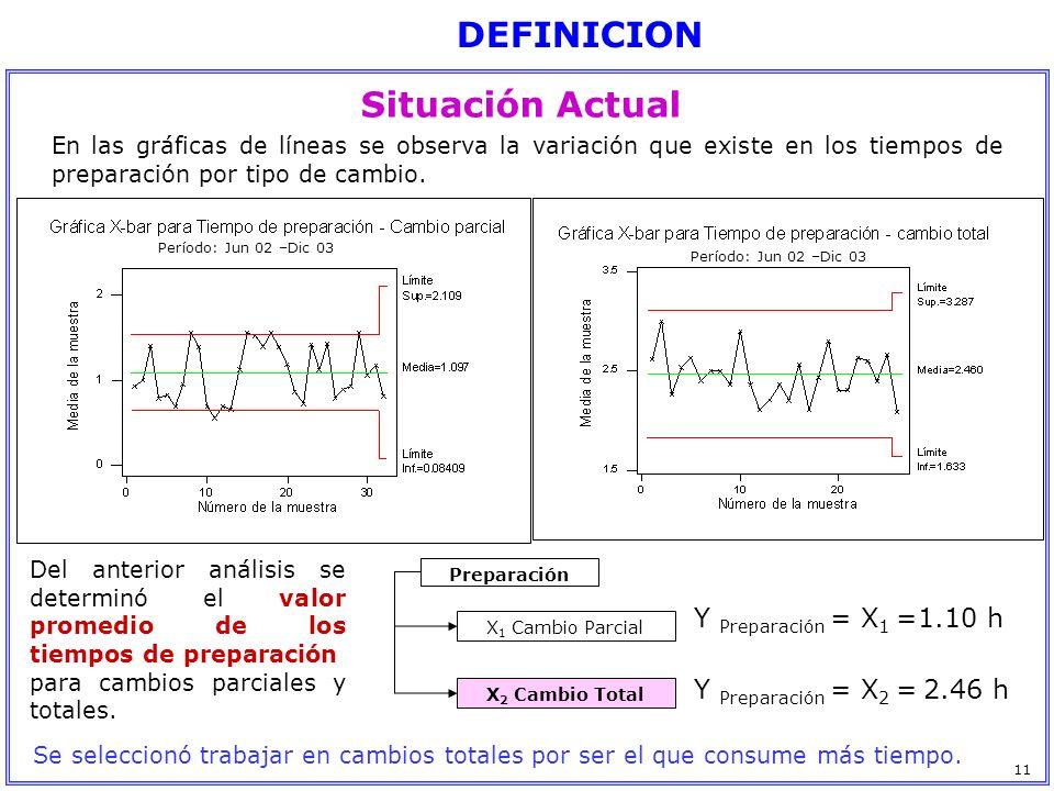 En las gráficas de líneas se observa la variación que existe en los tiempos de preparación por tipo de cambio. Del anterior análisis se determinó el v