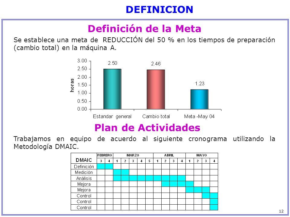 Definición de la Meta Se establece una meta de REDUCCIÓN del 50 % en los tiempos de preparación (cambio total) en la máquina A. Plan de Actividades Tr