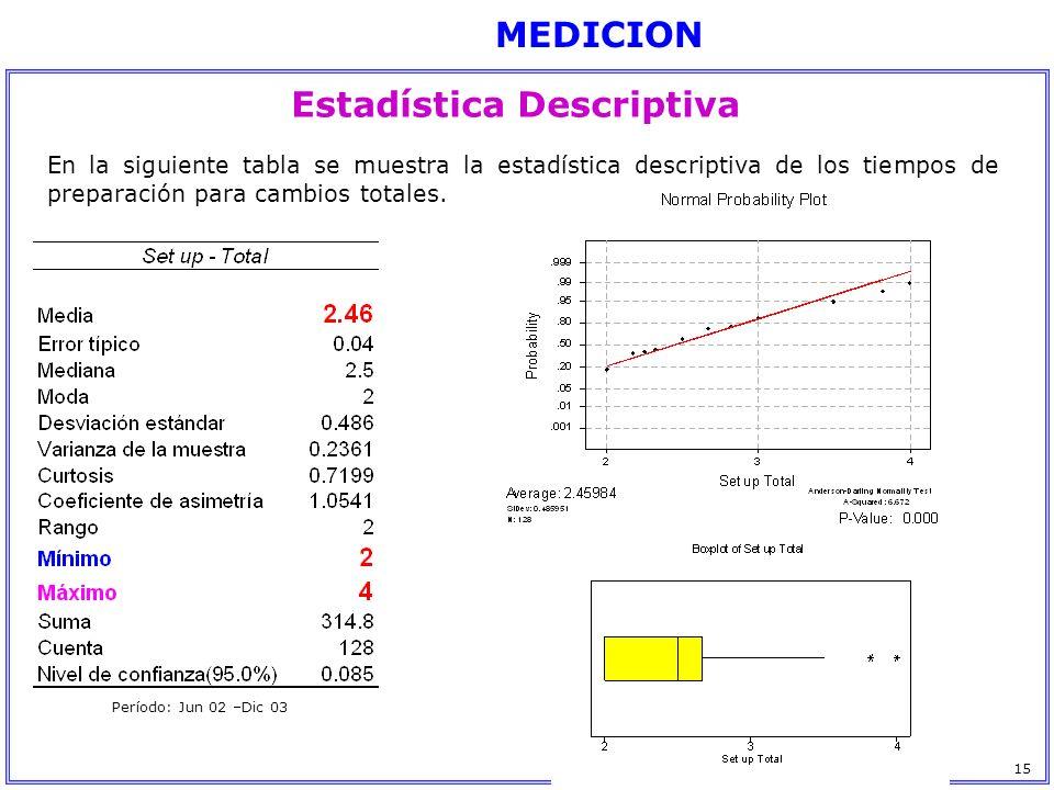 En la siguiente tabla se muestra la estadística descriptiva de los tiempos de preparación para cambios totales. Período: Jun 02 –Dic 03 Estadística De