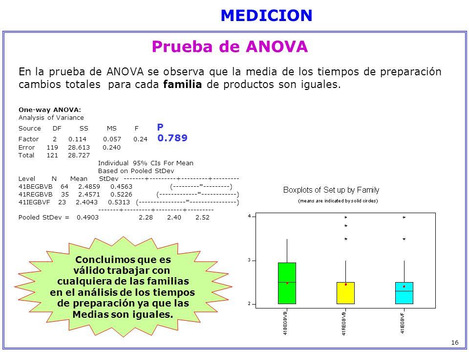 Prueba de ANOVA En la prueba de ANOVA se observa que la media de los tiempos de preparación cambios totales para cada familia de productos son iguales