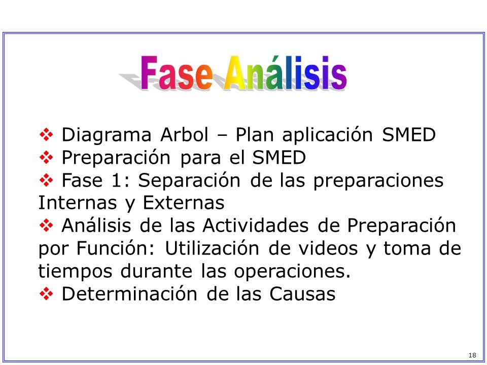 Diagrama Arbol – Plan aplicación SMED Preparación para el SMED Fase 1: Separación de las preparaciones Internas y Externas Análisis de las Actividades