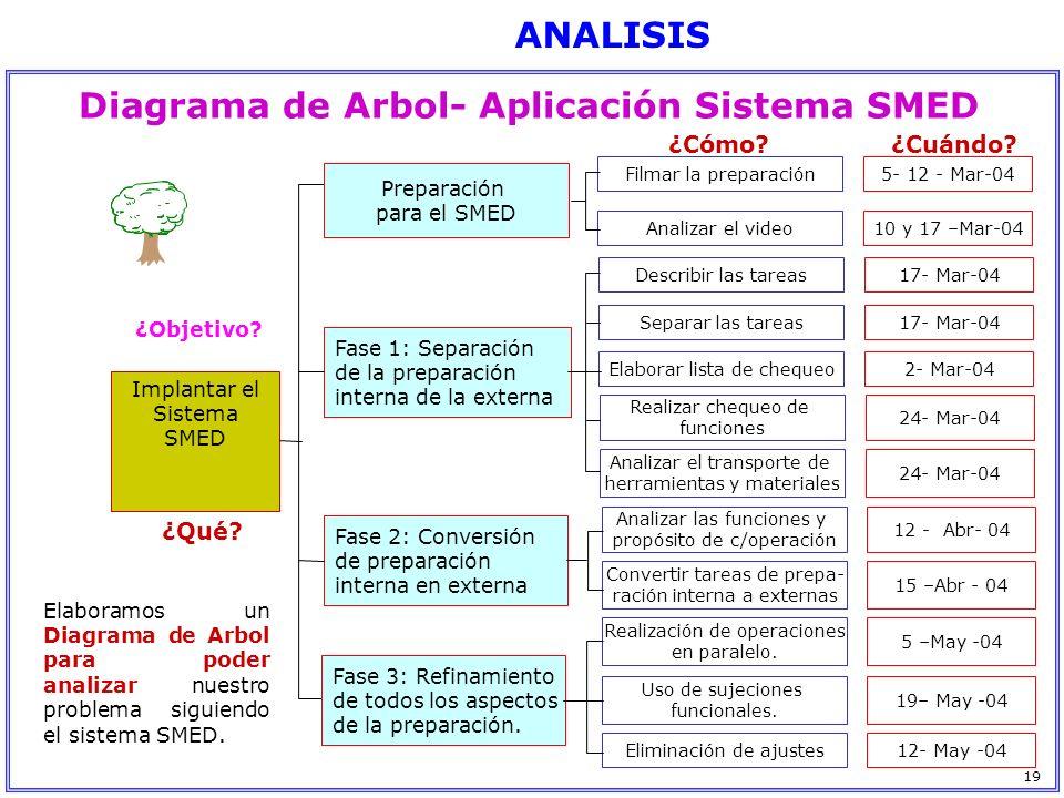 Implantar el Sistema SMED ¿Objetivo? Preparación para el SMED Fase 1: Separación de la preparación interna de la externa Fase 2: Conversión de prepara