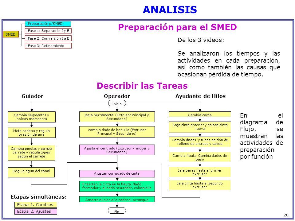 ANALISIS SMED Preparación p/SMED Fase 1: Separación I y E Fase 2: Conversión I a E Fase 3: Refinamiento De los 3 videos: Se analizaron los tiempos y l