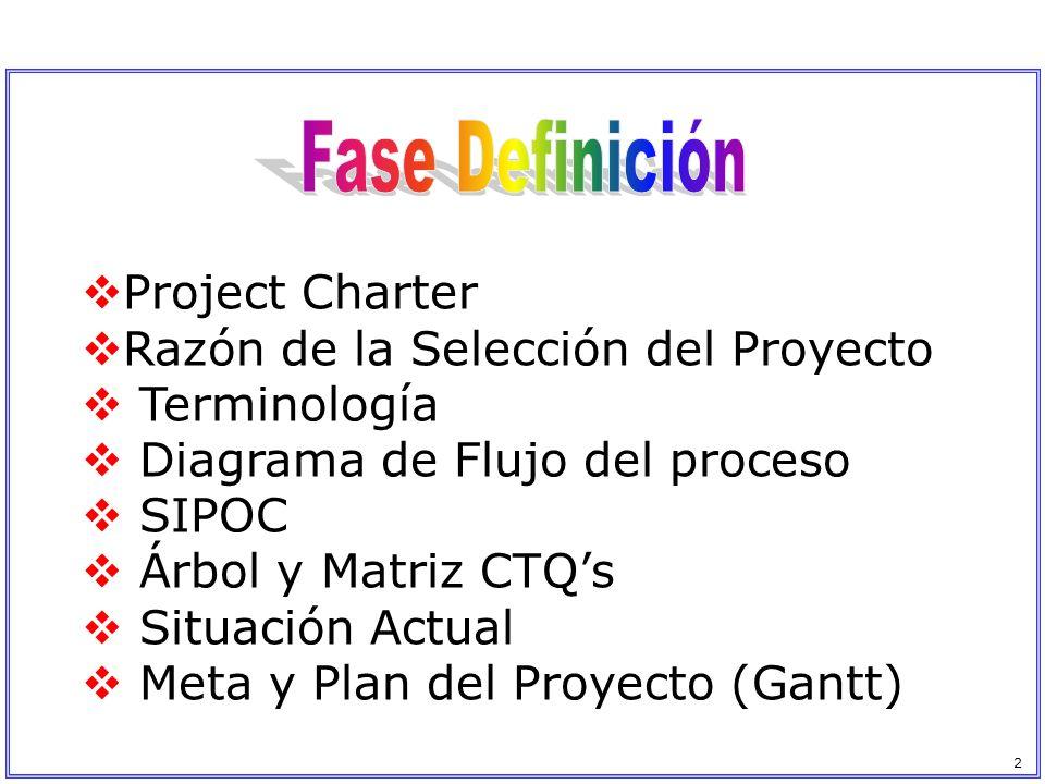 Project Charter Razón de la Selección del Proyecto Terminología Diagrama de Flujo del proceso SIPOC Árbol y Matriz CTQs Situación Actual Meta y Plan d