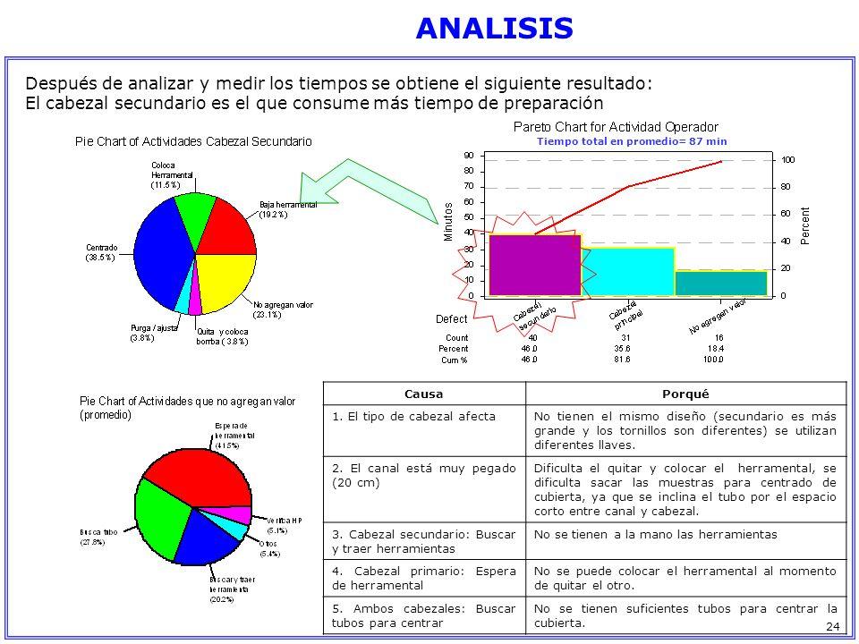 ANALISIS Después de analizar y medir los tiempos se obtiene el siguiente resultado: El cabezal secundario es el que consume más tiempo de preparación