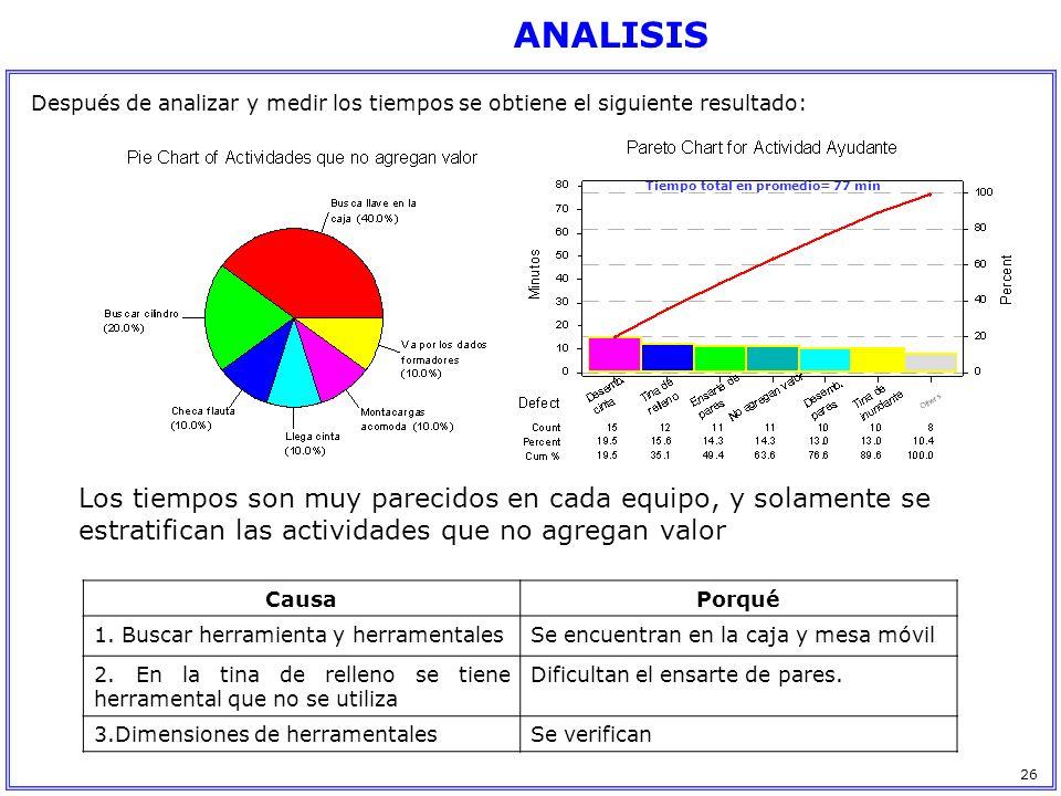 Después de analizar y medir los tiempos se obtiene el siguiente resultado: Tiempo total en promedio= 77 min Los tiempos son muy parecidos en cada equi