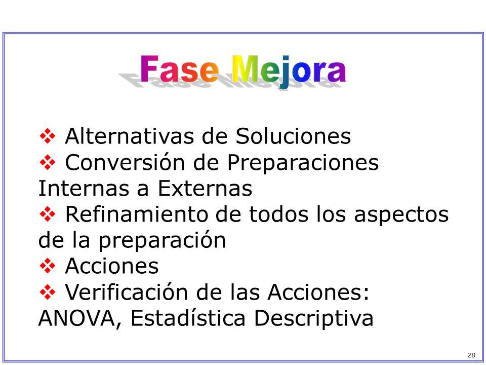 Alternativas de Soluciones Conversión de Preparaciones Internas a Externas Refinamiento de todos los aspectos de la preparación Acciones Verificación
