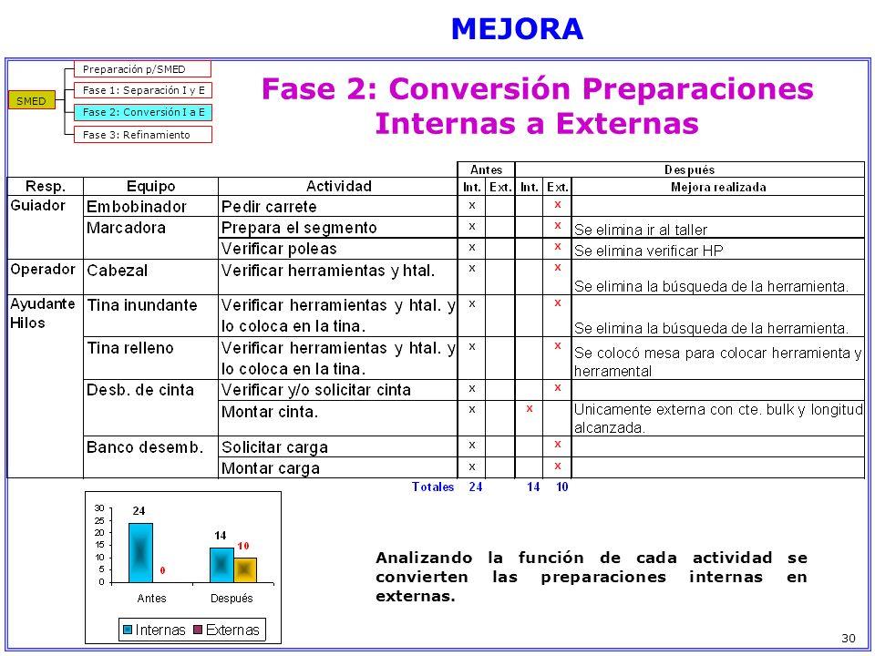 Analizando la función de cada actividad se convierten las preparaciones internas en externas. MEJORA SMED Preparación p/SMED Fase 1: Separación I y E
