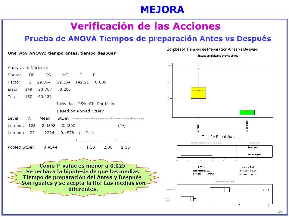 MEJORA Verificación de las Acciones Como P-value es menor a 0.025 Se rechaza la hipótesis de que las medias Tiempo de preparación del Antes y Después