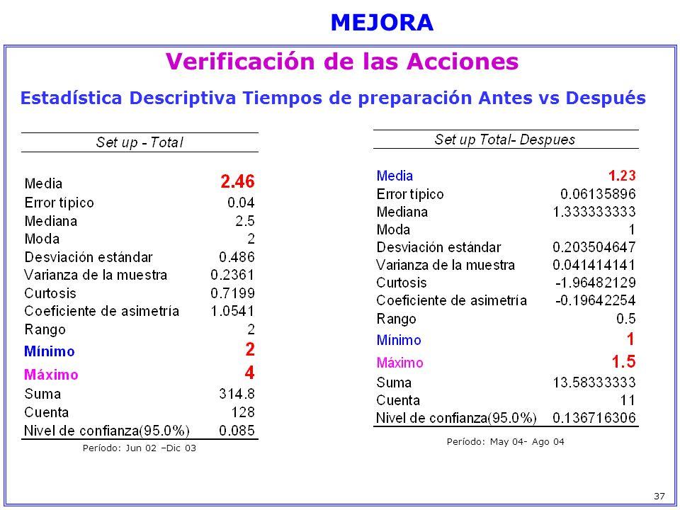 MEJORA Verificación de las Acciones 37 Estadística Descriptiva Tiempos de preparación Antes vs Después Período: Jun 02 –Dic 03 Período: May 04- Ago 04