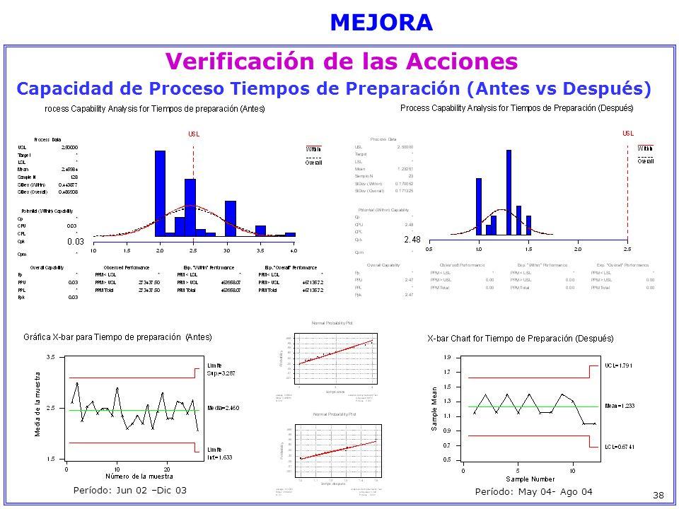 MEJORA Verificación de las Acciones 38 Capacidad de Proceso Tiempos de Preparación (Antes vs Después) Período: Jun 02 –Dic 03 Período: May 04- Ago 04