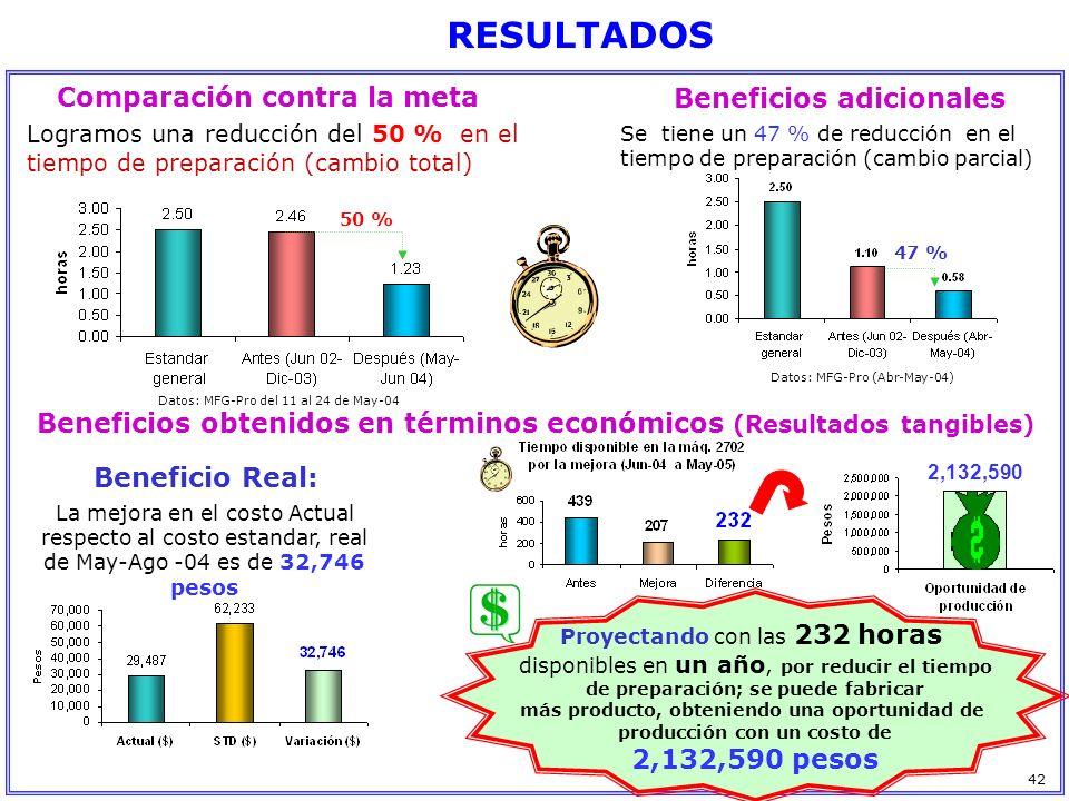 Comparación contra la meta Beneficios obtenidos en términos económicos (Resultados tangibles) Datos: MFG-Pro del 11 al 24 de May-04 Logramos una reduc