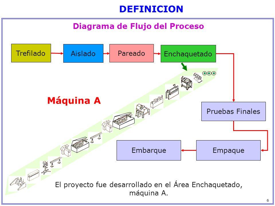 Diagrama de Flujo del Proceso Trefilado Aislado Pareado Enchaquetado Pruebas Finales EmpaqueEmbarque Máquina A El proyecto fue desarrollado en el Área