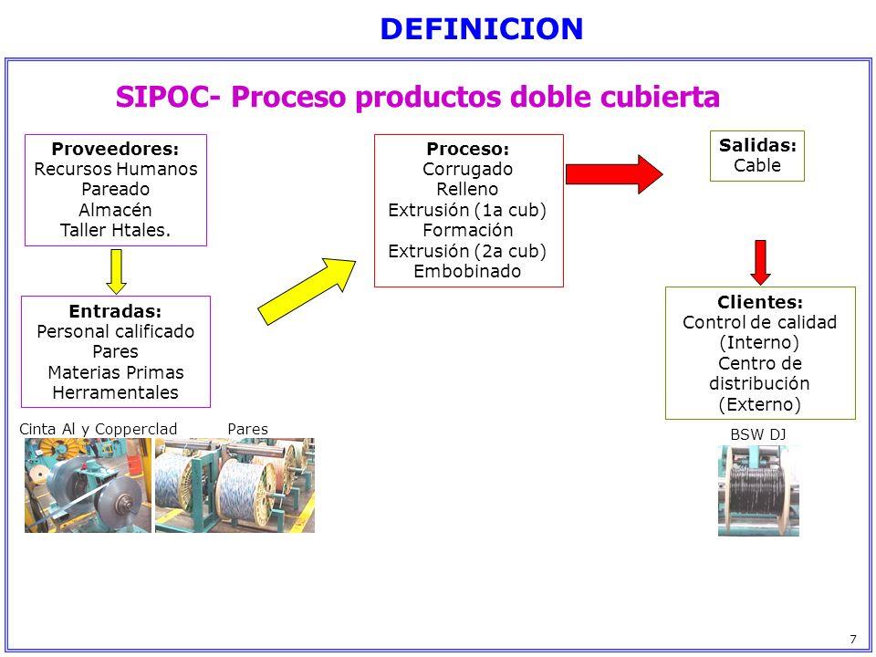 SIPOC- Proceso productos doble cubierta Proveedores: Recursos Humanos Pareado Almacén Taller Htales. Entradas: Personal calificado Pares Materias Prim