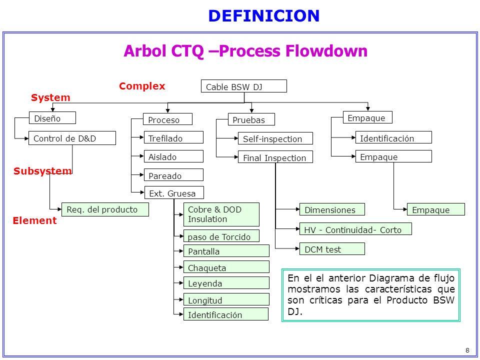 Arbol CTQ –Process Flowdown Cable BSW DJ Diseño ProcesoPruebas Empaque Control de D&D Req. del producto Trefilado Aislado Pareado Ext. Gruesa Self-ins