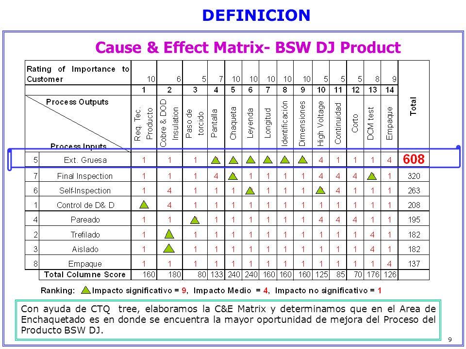 Cause & Effect Matrix- BSW DJ Product DEFINICION Con ayuda de CTQ tree, elaboramos la C&E Matrix y determinamos que en el Area de Enchaquetado es en d