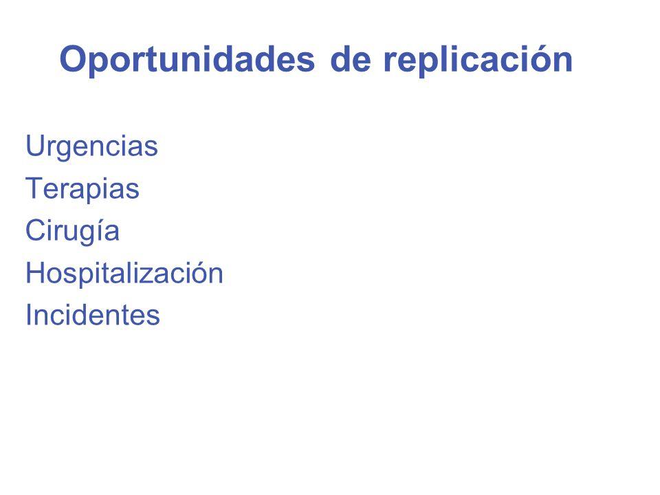 Oportunidades de replicación Urgencias Terapias Cirugía Hospitalización Incidentes