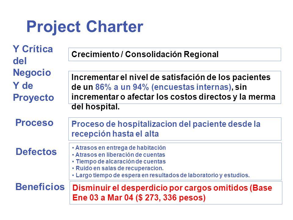 Project Charter Y Crítica del Negocio Y de Proyecto Incrementar el nivel de satisfación de los pacientes de un 86% a un 94% (encuestas internas), sin