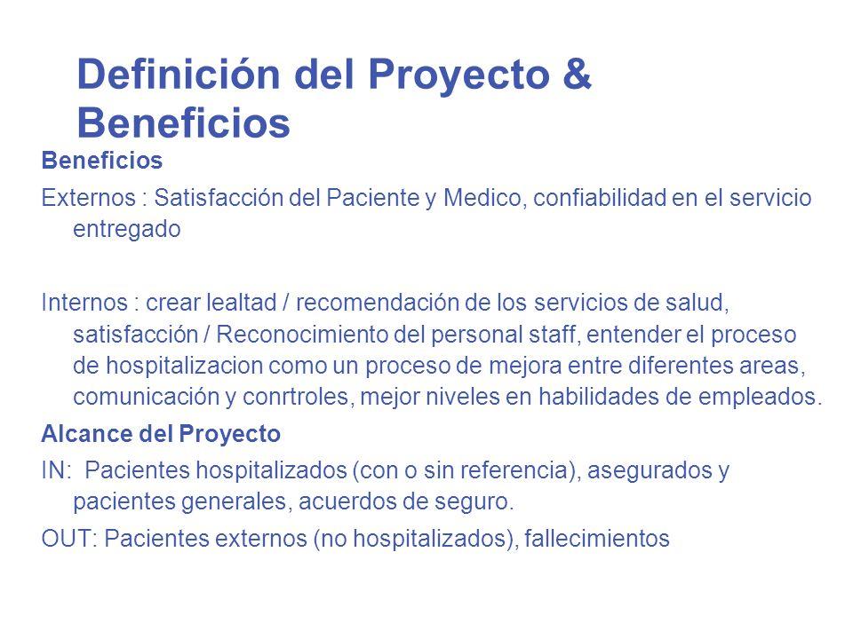 Definición del Proyecto & Beneficios Beneficios Externos : Satisfacción del Paciente y Medico, confiabilidad en el servicio entregado Internos : crear