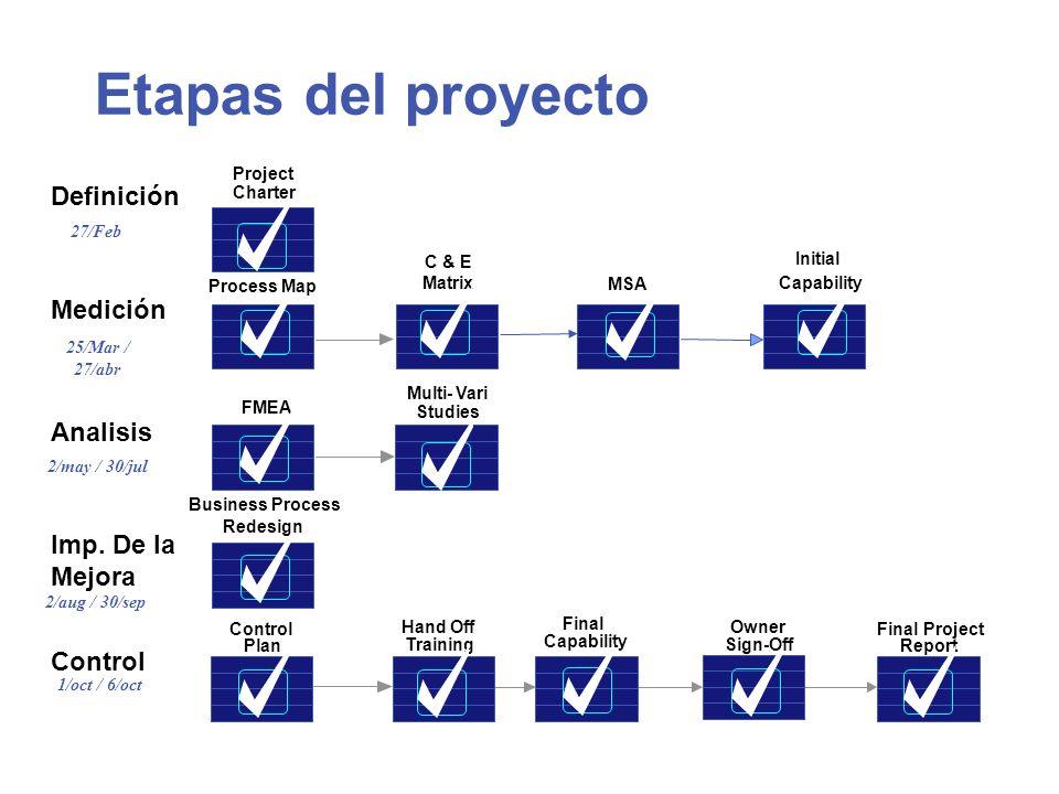 Etapas del proyecto Definición Medición Analisis Imp. De la Mejora Control FMEA Multi-Vari Studies Control Plan Hand Off Training Final Capability Own