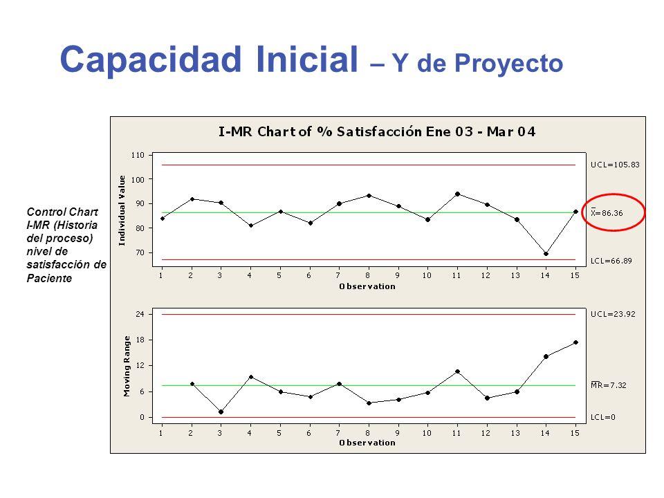 Capacidad Inicial – Y de Proyecto Control Chart I-MR (Historia del proceso) nivel de satisfacción de Paciente