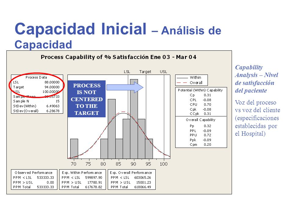 Capability Analysis – Nivel de satisfacción del paciente Voz del proceso vs voz del cliente (especificaciones establecidas por el Hospital) PROCESS IS
