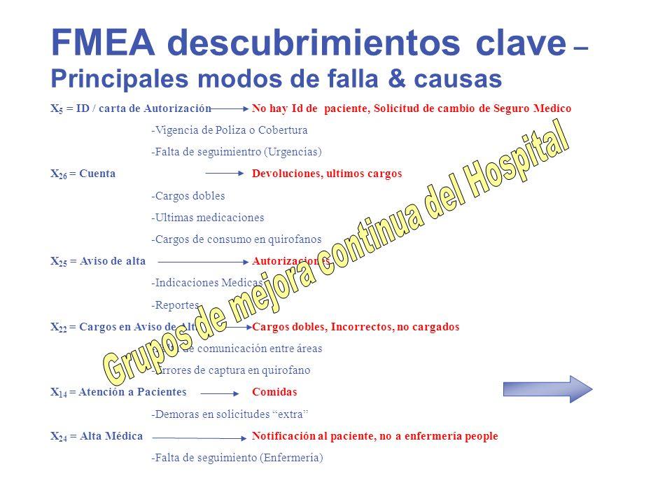 FMEA descubrimientos clave – Principales modos de falla & causas X 5 = ID / carta de AutorizaciónNo hay Id de paciente, Solicitud de cambio de Seguro