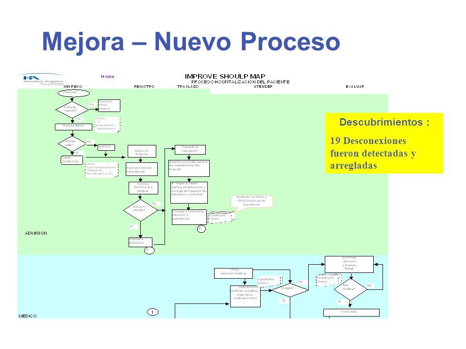 Mejora – Nuevo Proceso Descubrimientos : 19 Desconexiones fueron detectadas y arregladas