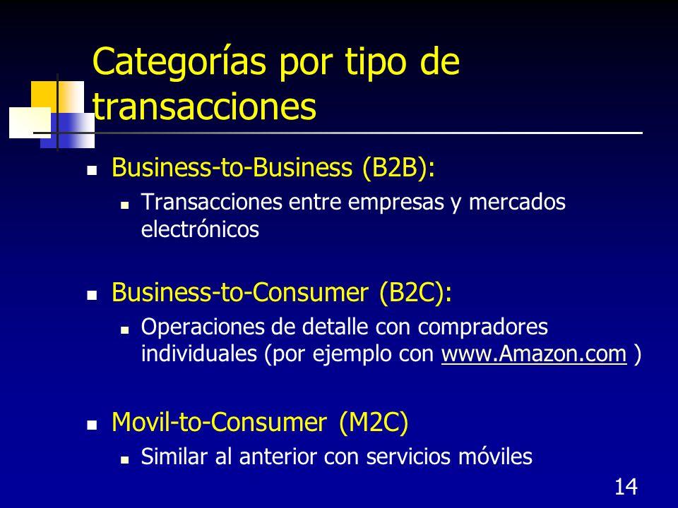 14 Categorías por tipo de transacciones Business-to-Business (B2B): Transacciones entre empresas y mercados electrónicos Business-to-Consumer (B2C): Operaciones de detalle con compradores individuales (por ejemplo con www.Amazon.com )www.Amazon.com Movil-to-Consumer (M2C) Similar al anterior con servicios móviles
