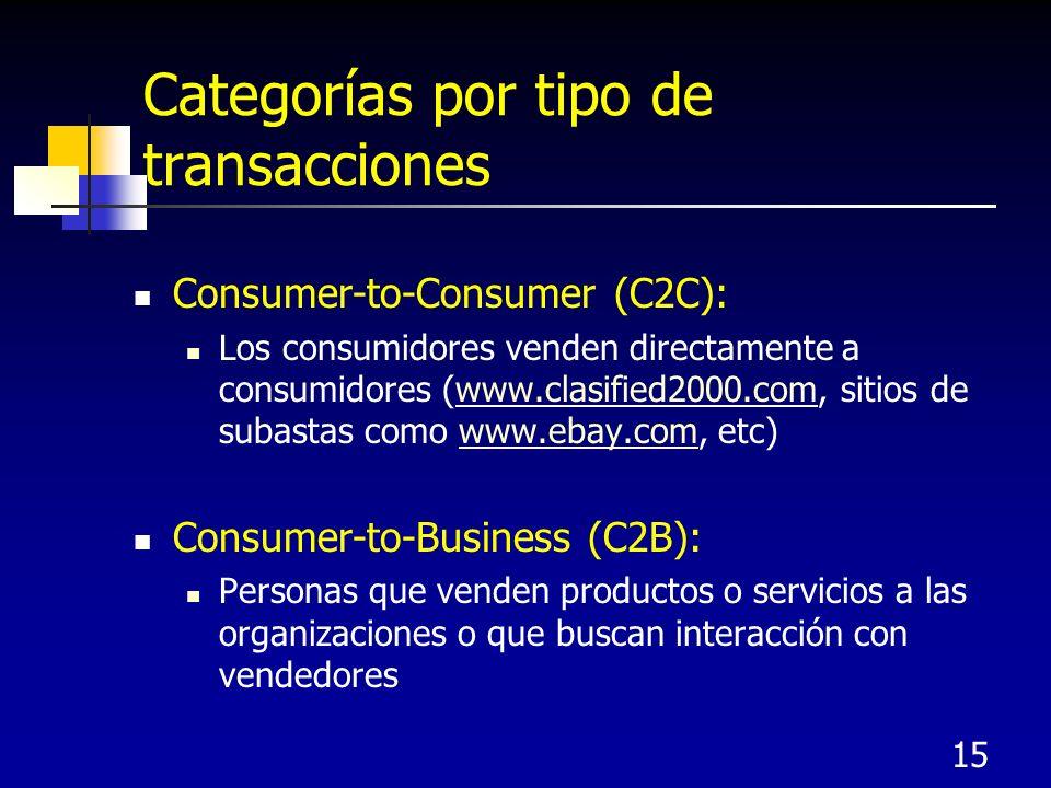 15 Categorías por tipo de transacciones Consumer-to-Consumer (C2C): Los consumidores venden directamente a consumidores (www.clasified2000.com, sitios de subastas como www.ebay.com, etc)www.clasified2000.comwww.ebay.com Consumer-to-Business (C2B): Personas que venden productos o servicios a las organizaciones o que buscan interacción con vendedores