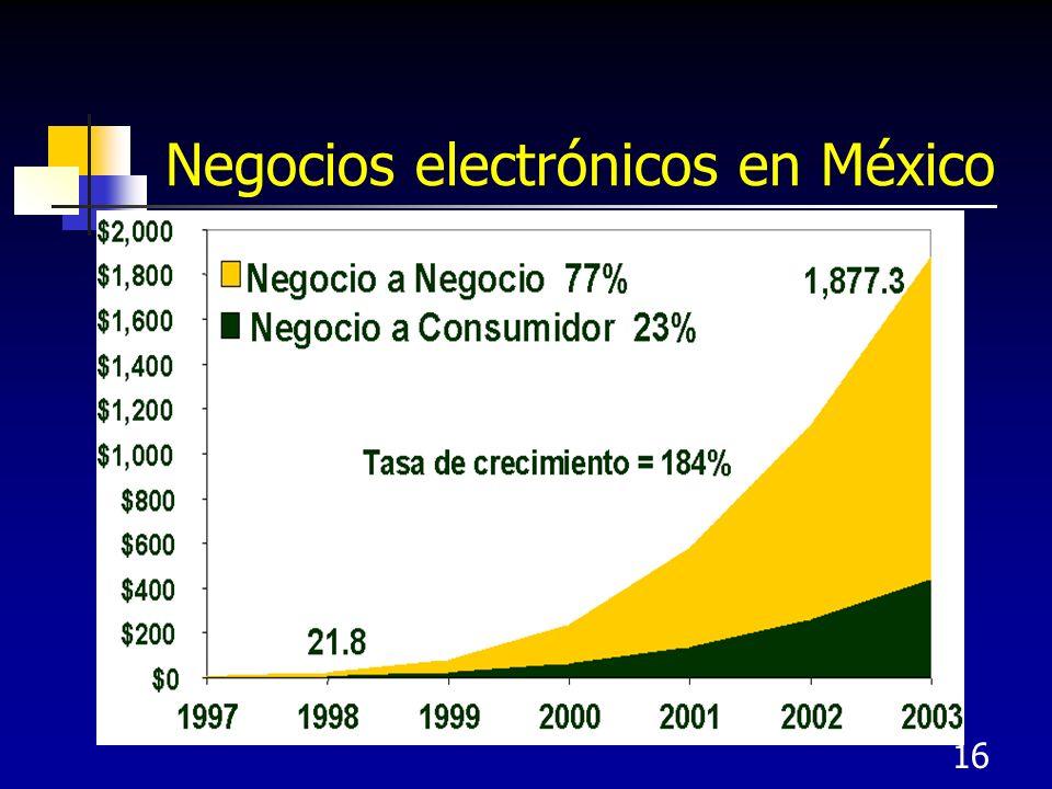 16 Negocios electrónicos en México