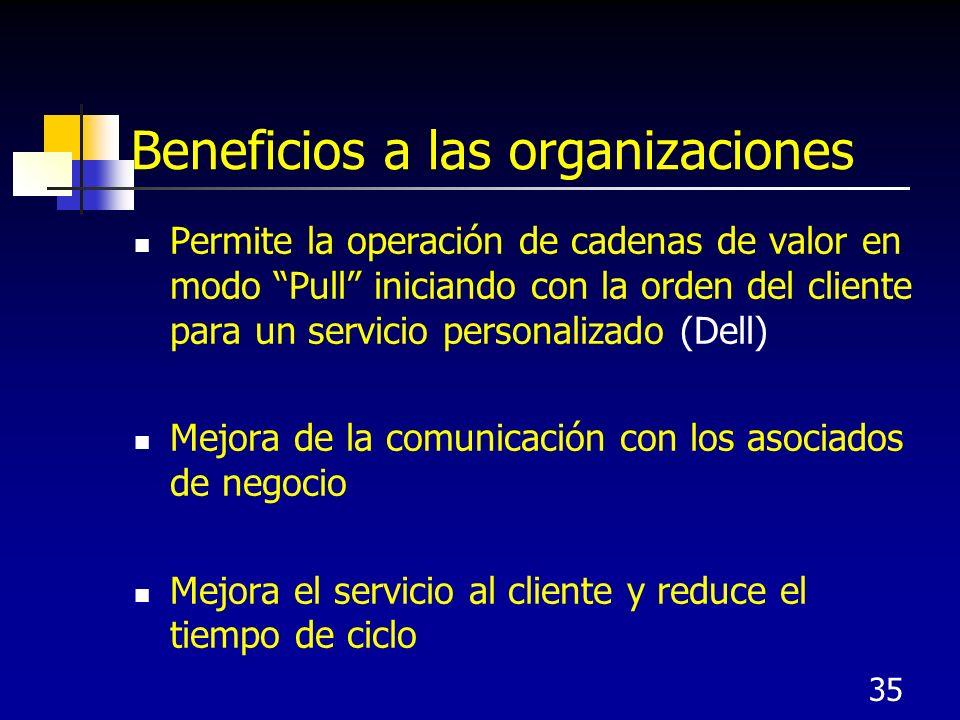 35 Beneficios a las organizaciones Permite la operación de cadenas de valor en modo Pull iniciando con la orden del cliente para un servicio personalizado (Dell) Mejora de la comunicación con los asociados de negocio Mejora el servicio al cliente y reduce el tiempo de ciclo