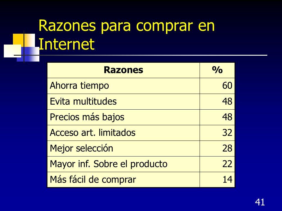 41 Razones para comprar en Internet Razones% Ahorra tiempo60 Evita multitudes48 Precios más bajos48 Acceso art.