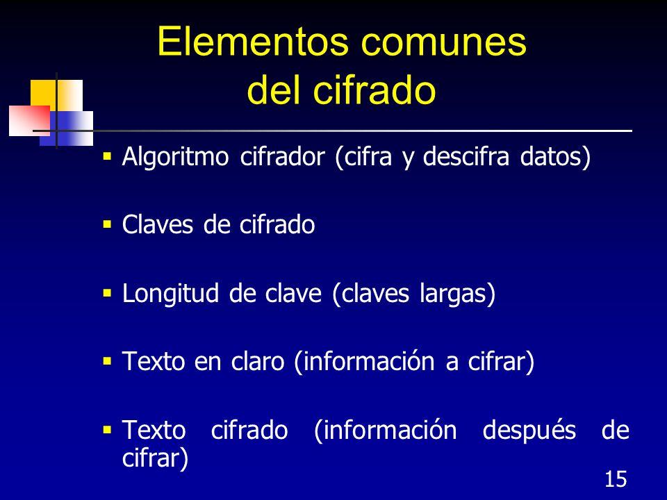 15 Elementos comunes del cifrado Algoritmo cifrador (cifra y descifra datos) Claves de cifrado Longitud de clave (claves largas) Texto en claro (infor
