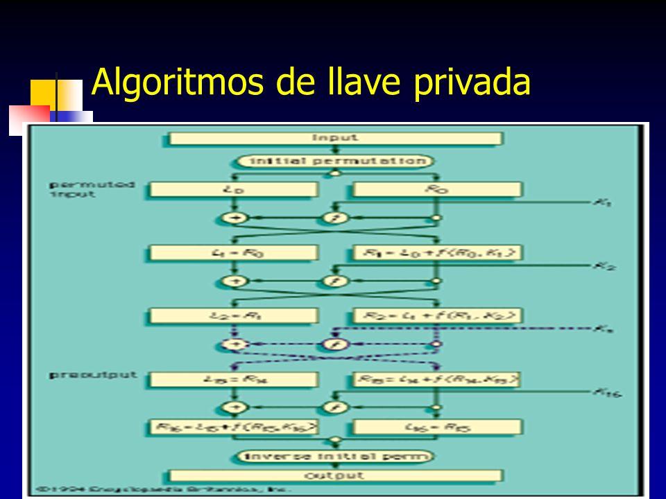 20 Algoritmos de llave privada