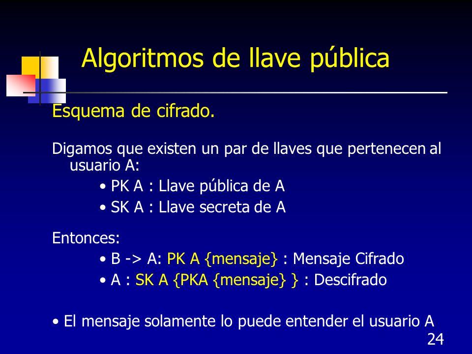 24 Algoritmos de llave pública Esquema de cifrado. Digamos que existen un par de llaves que pertenecen al usuario A: PK A : Llave pública de A SK A :